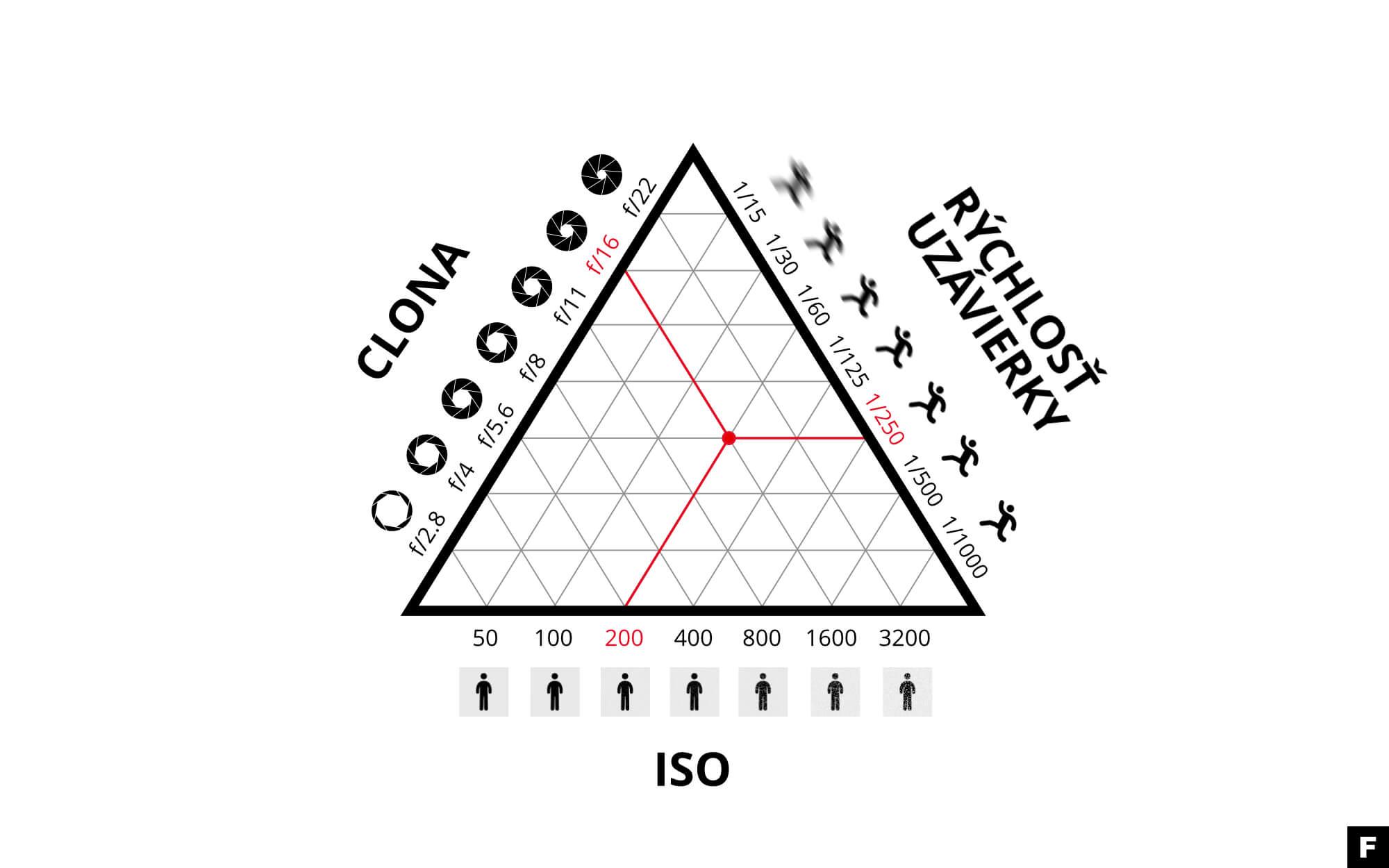 expozičný trojuholník